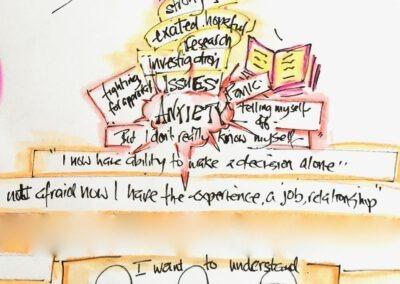 Creative Leadership Development
